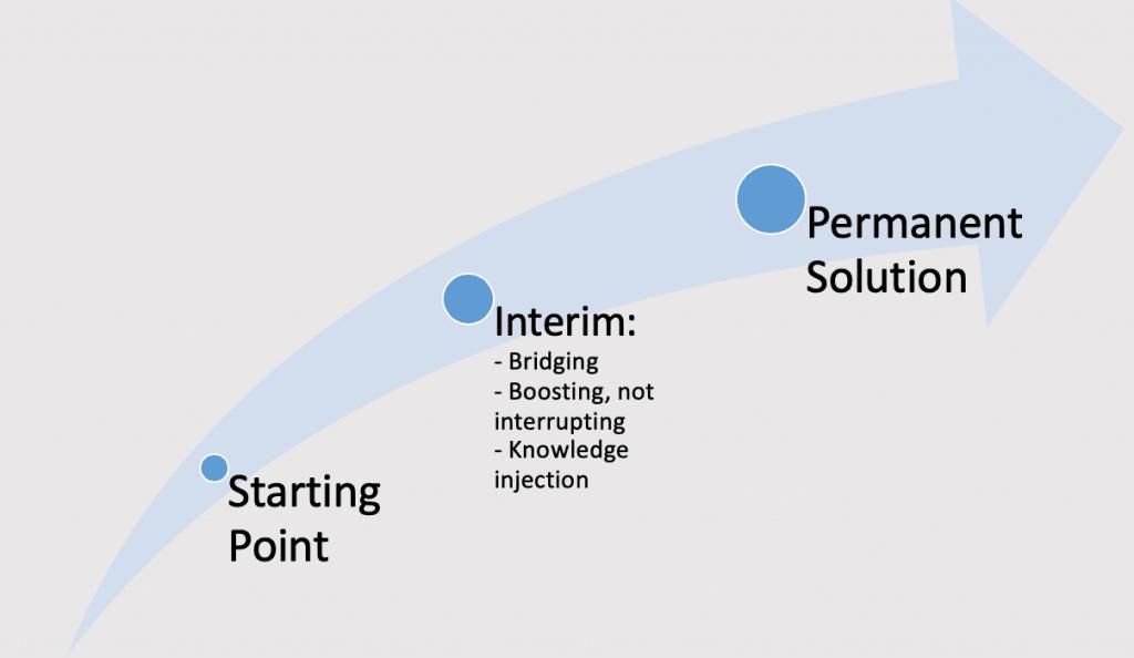 Interim Management - Positioning