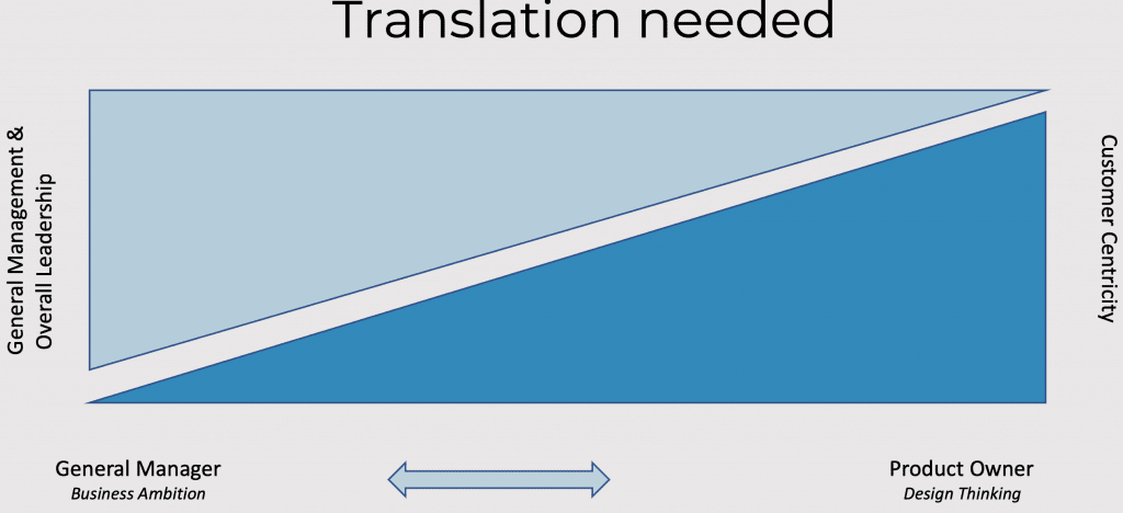 Translation from business to product - graphic